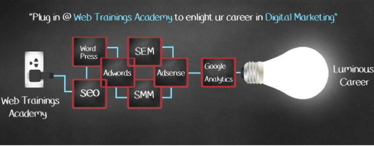 digital marketing training, digital marketing course in hyderabad