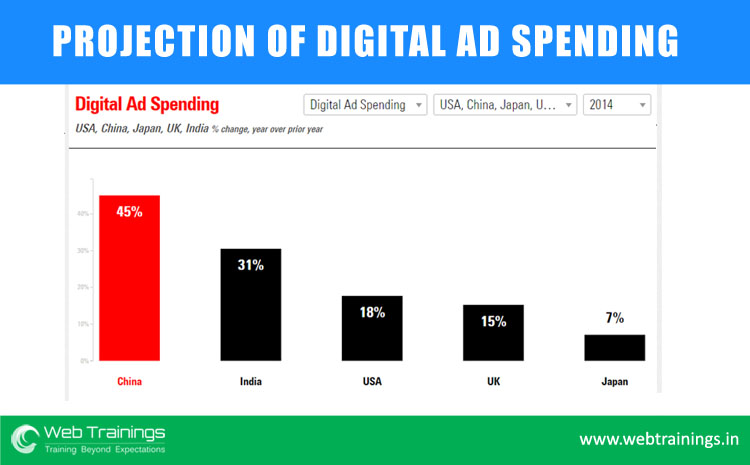 digital marketing,  digital marketing ad spend