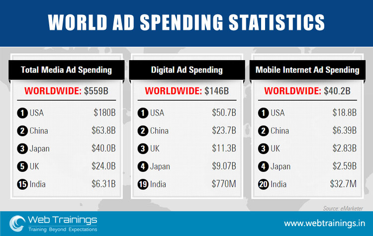 World Ad Spending Stats