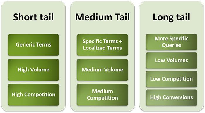 keyword types, types of keywords