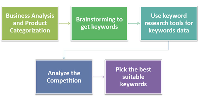 keyword research steps