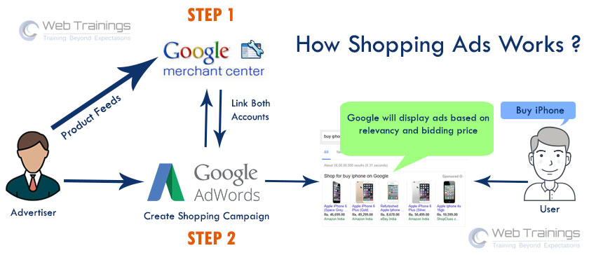 product listing ads, google shopping campaign
