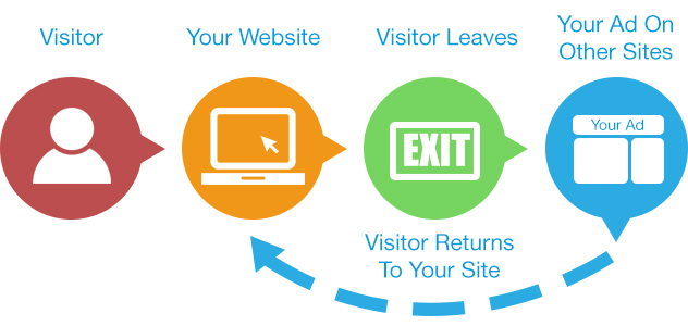 Remarketing Strategy, Remarketing Campaign