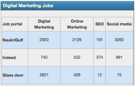 digital marketing jobs in uae, dubai, abu dhabi, sharjah