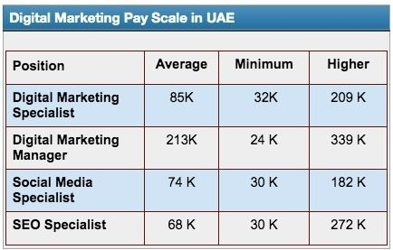digital marketing payscale in dubai