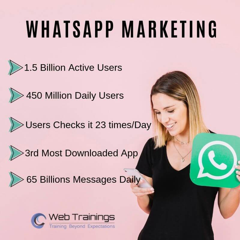Whatsapp Marketing Stats