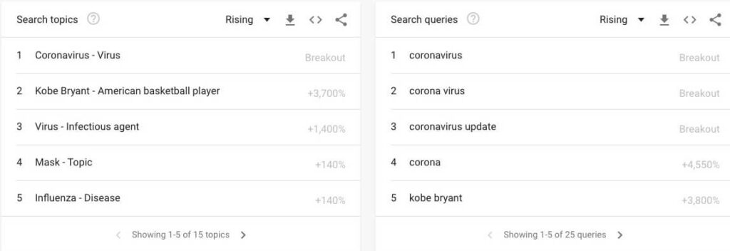CoronaVirus (Covid-19) related Searches