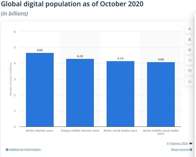 Internet Users 2020
